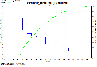 transit times graph