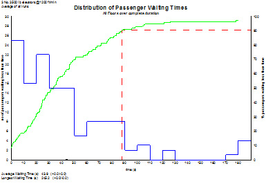 waiting times graph